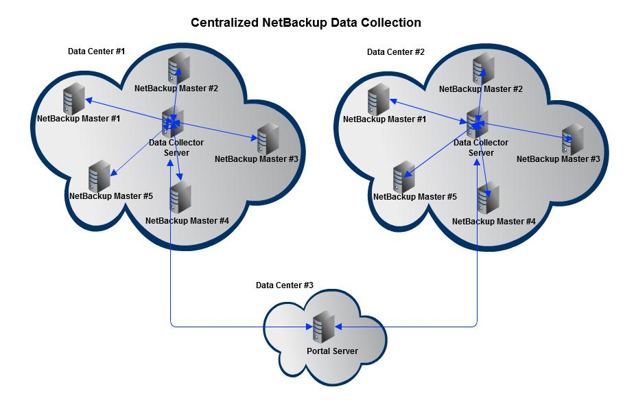 Centralized or Distributed Deployment (Symantec NetBackup
